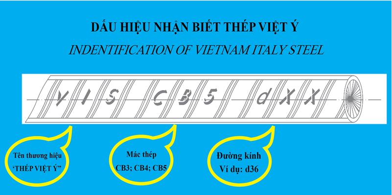 Nhận biết thép Việt Ý